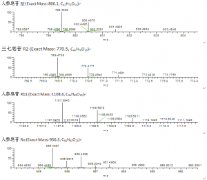 Isotope distribution of saponins [M-H]-