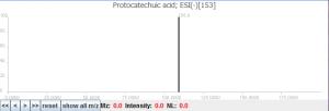原儿茶酸的MS2质谱图