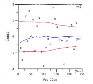 群体的加权残差与观测浓度的分布
